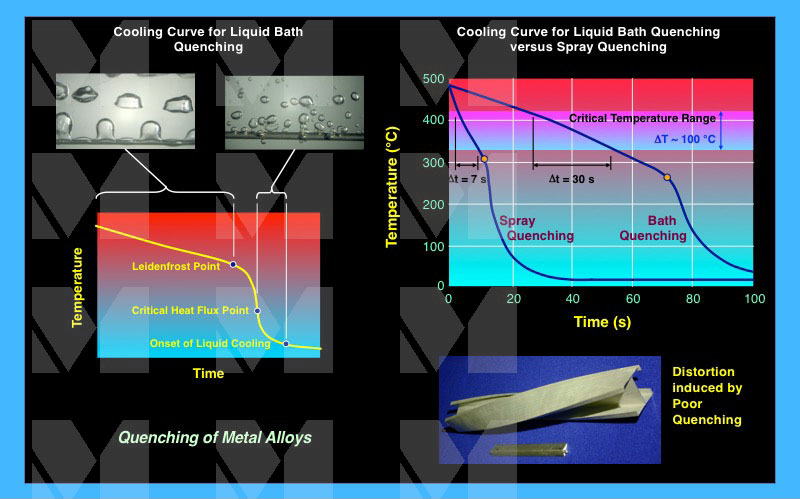 Applications   Quenching Of Metal Alloys   Mudawar Thermal